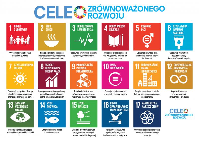 Znalezione obrazy dla zapytania cele zrównoważonego rozwoju